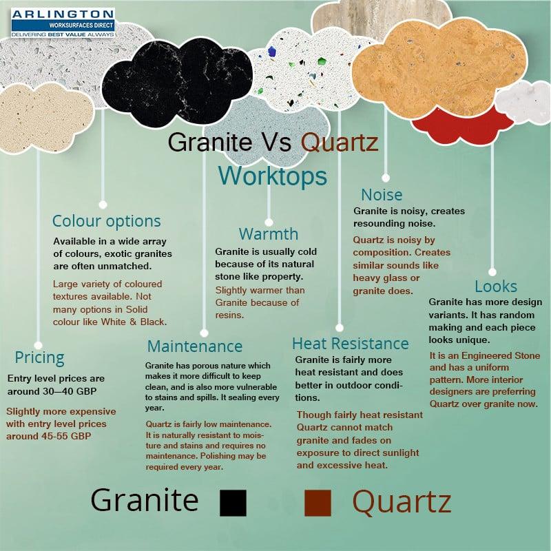 Kitchen Worktops Quartz V Granite: Arlington Worksurfaces Direct