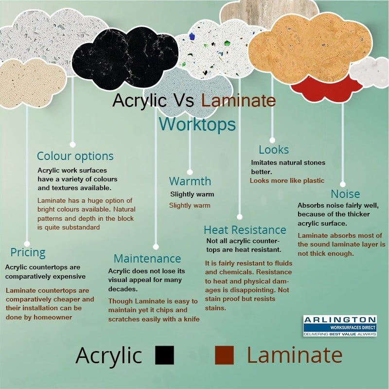 Acrylic Vs Laminate courtertops infographic